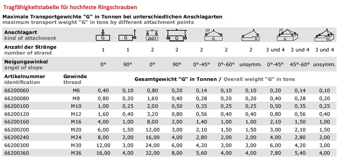 ingschraube Ösenschraube M6 ~ M20 mm DIN 580 Öse Zurröse Ringschrauben Kranöse